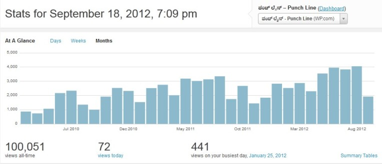 1 Lakh visits to Punchline blog.